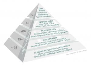 Skincare pyramid of treatments
