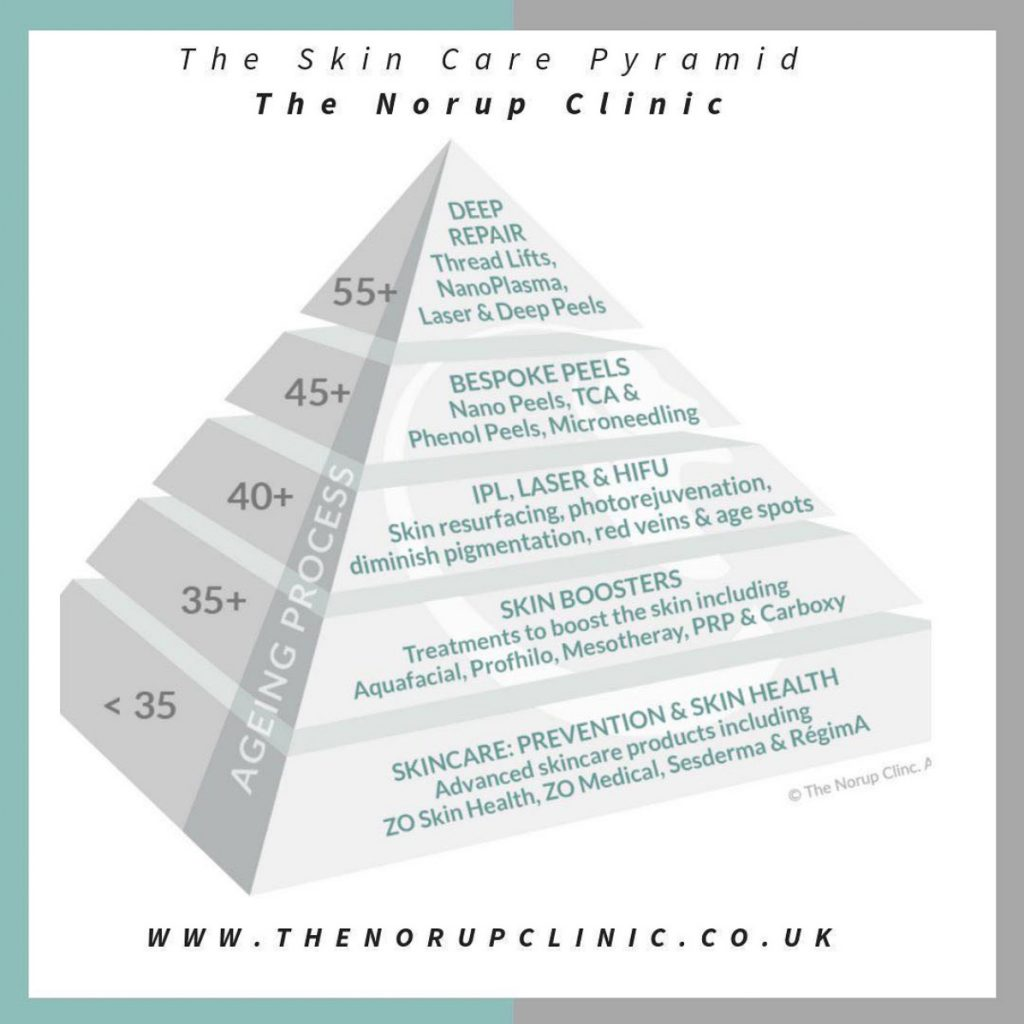 Skincare Pyramid - the path to healthy skin